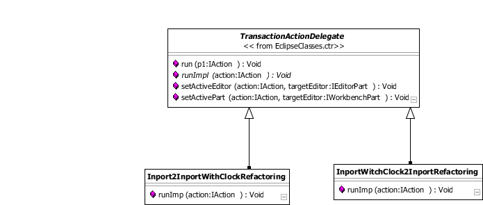 Diagramm der Actions