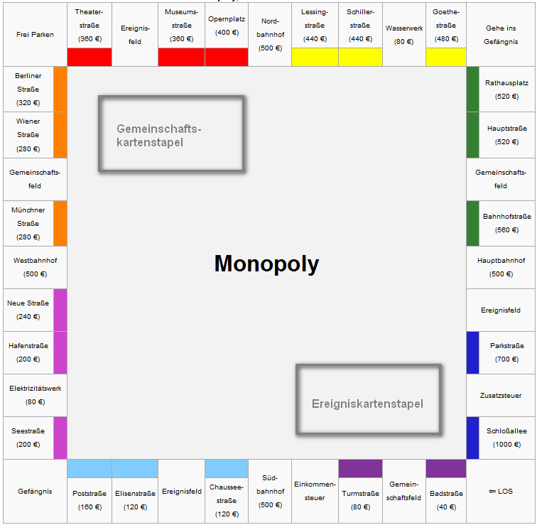 Spielregeln Monopoly | Software Engineering Research Group Kassel